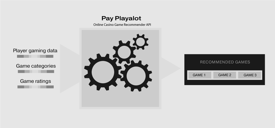 Pay Playalot - Online Casino Game Recommender API
