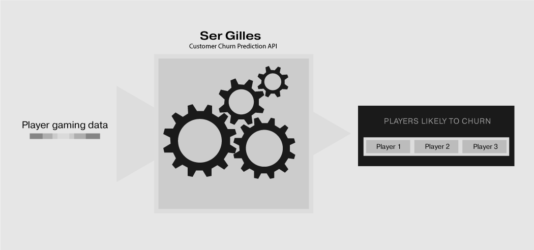 Ser Gilles - Customer Churn Prediction API